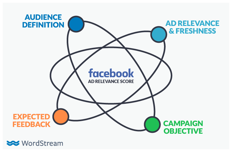The Inverted Unicorn Ad Targeting Strategy That Doubles Facebook
