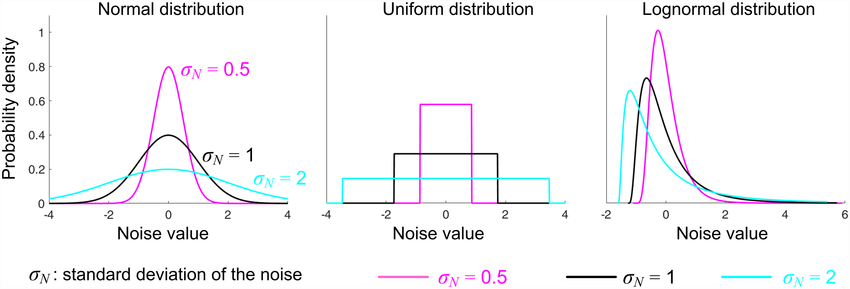 PDFs of different distributions