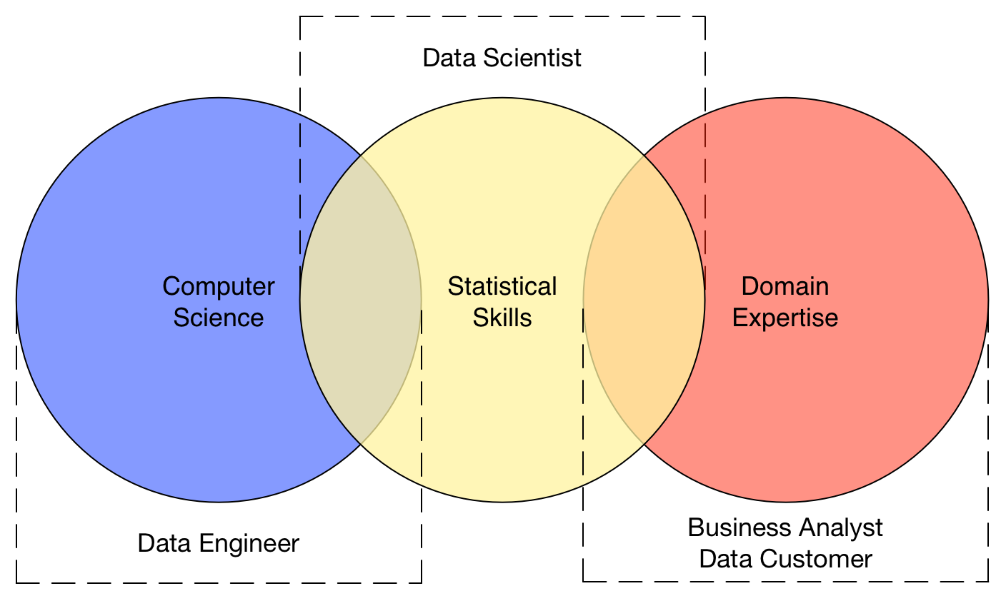 Data engineer vs data scientist vs business analyst data scientists use their advanced statistical skills to help improve the models the data engineers implement and to put proper statistical rigour on the pooptronica