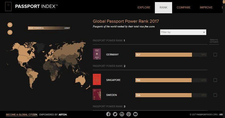 Passport index rank global