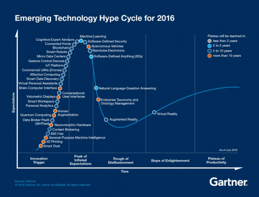 gartner hype cycle - investor deck