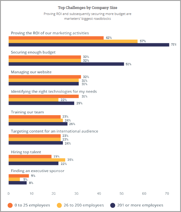 Measurable ROI for in-house vs outsourced digital marketing