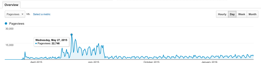 Daily pageviews, spike!