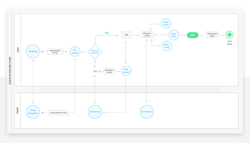 tips and tricks for making a ux flowchart  u2013 ux planet