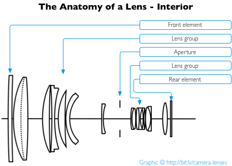 Everything You Need To Know About Camera Lenses Photography