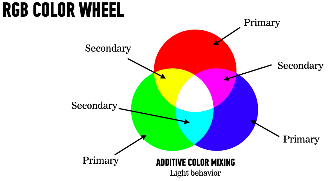 The Science Of Color 100 Days Of Product Design Medium