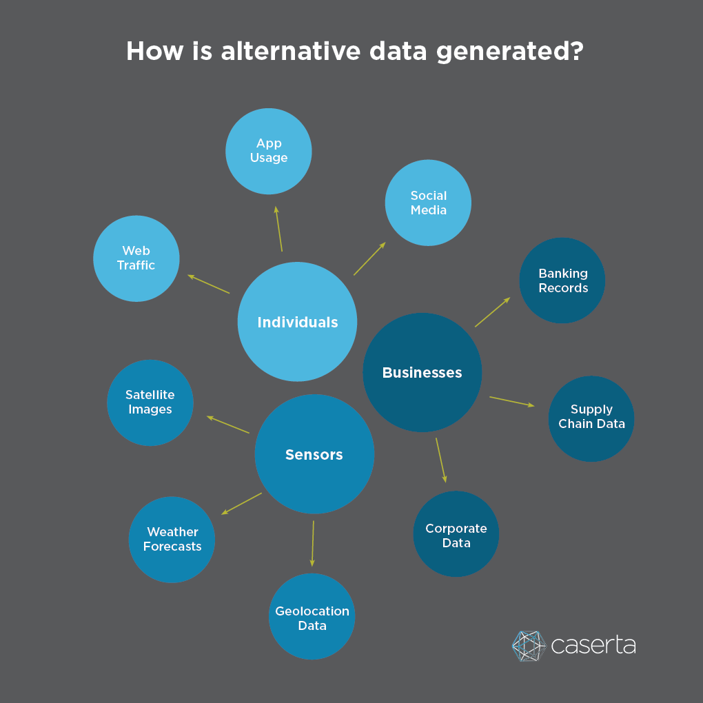 Alternative Data are sourced by heterogeneous sources including individuals, businesses and sensors.
