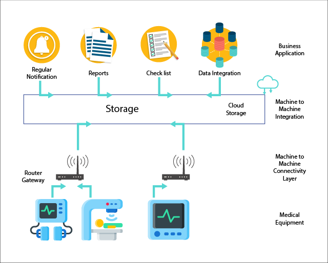 The role of internet of things in the healthcare industry 1 medical devices to connect and monitor an integral layer in iot is to introduce intelligent connected devices that would monitor the health of the ccuart Gallery