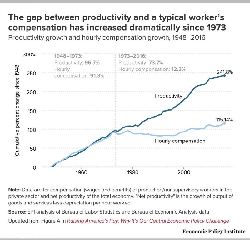 Prodiucity growth vs wages 1973 to date