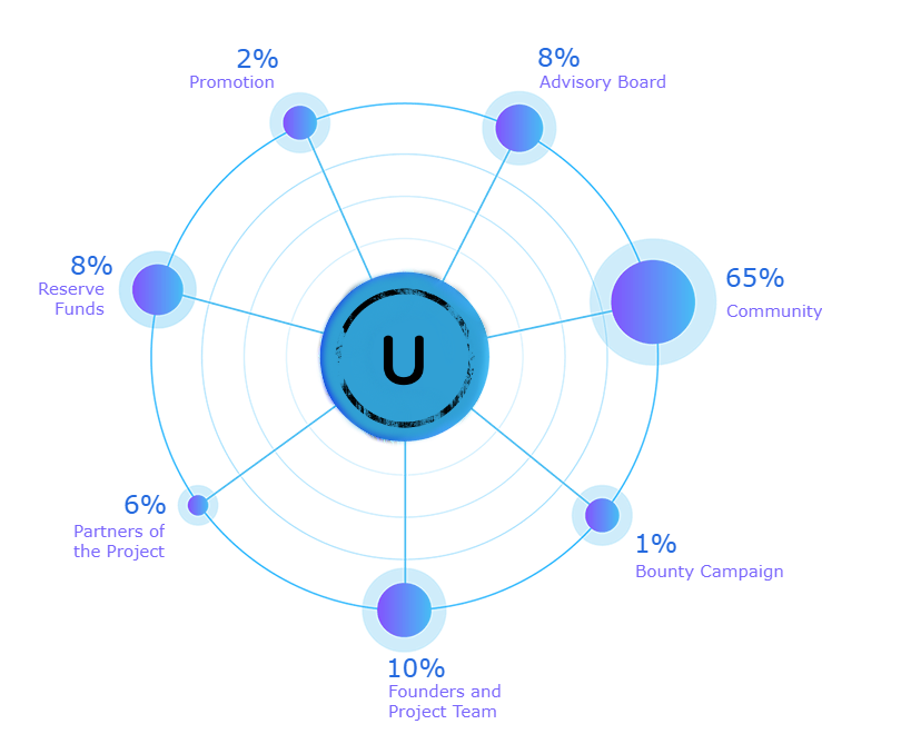 Image result for uchit ico