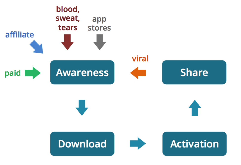 Mobile growth engine awareness to activation cycle