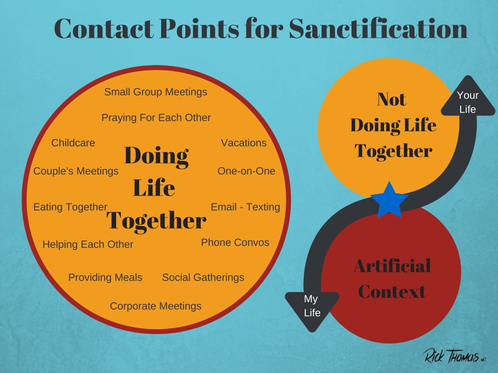 Contact Points for Sanctification