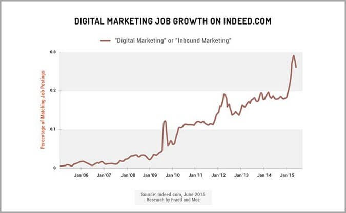 Difficulty finding talent for in-house vs outsourced digital marketing