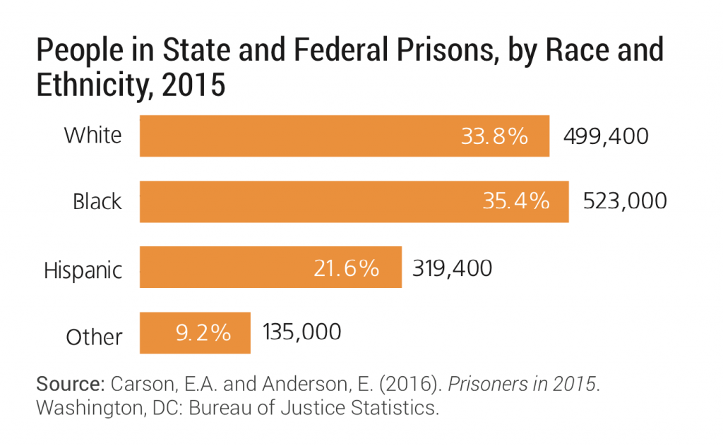Jail population by race and ethnicity 2016