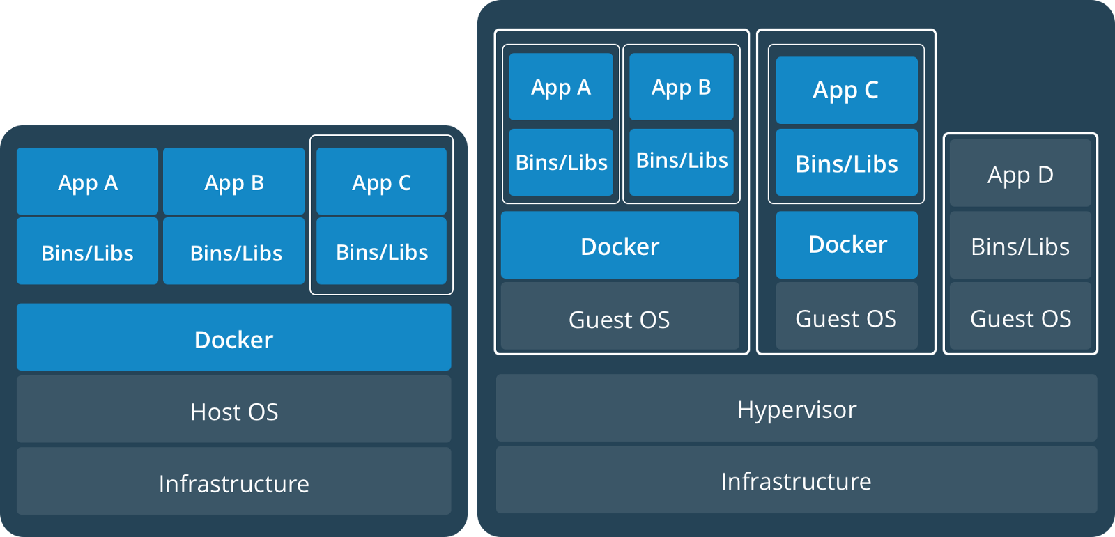 docker tutorial — getting started with python, redis, and nginx.