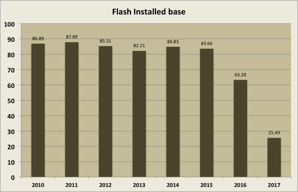Adobe Flash plugin user base as percentage of users on this site.