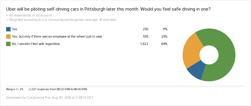 People who would feel safe in self-driving Ubers, Launcing in Pittsburgh