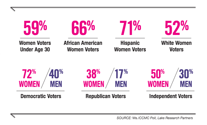 voters who identify as feminists chart