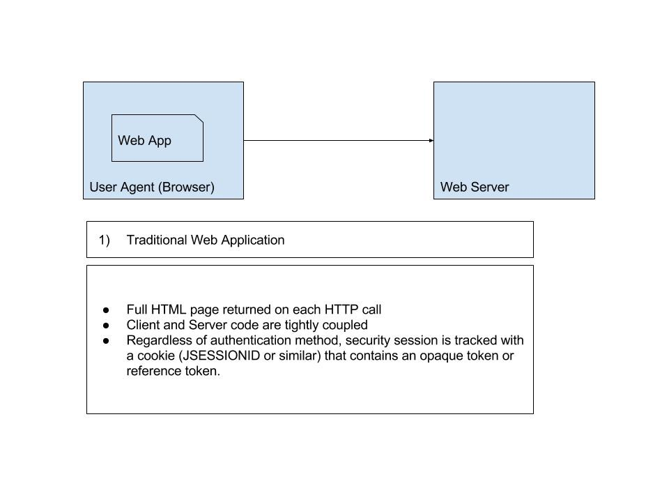 API Security Vs Web Application Security Part 1 A Brief History Of