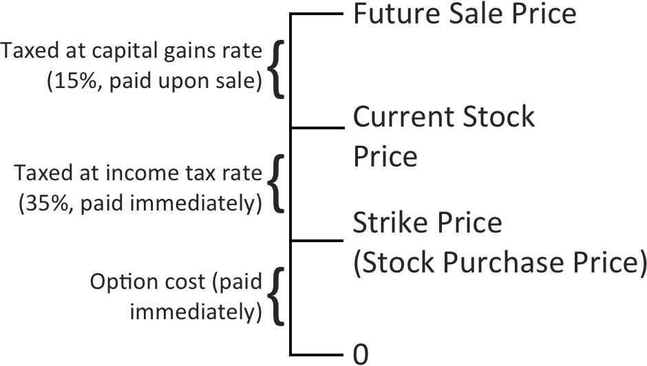 When to exercise stock options canada