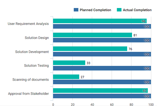 Project Progress of High Level Tasks - WBS - KPIs for Project Manager