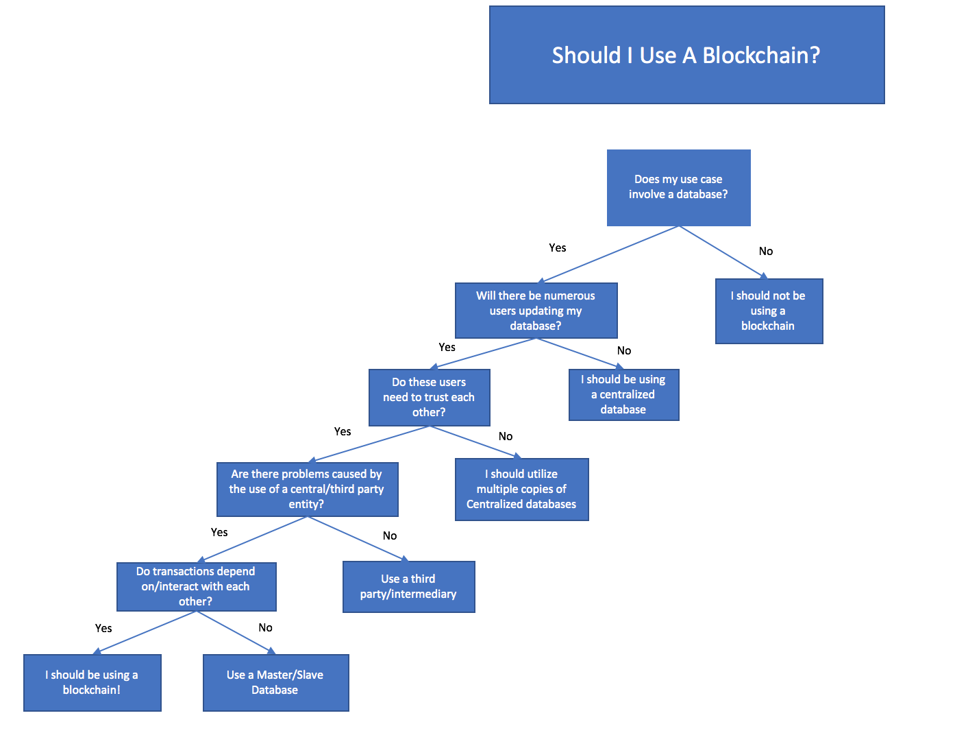 Building It Better A Simple Guide To Blockchain Use Cases