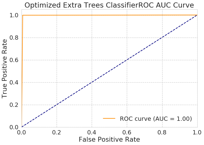ROC AUC Curve of  Optimized Extra Trees