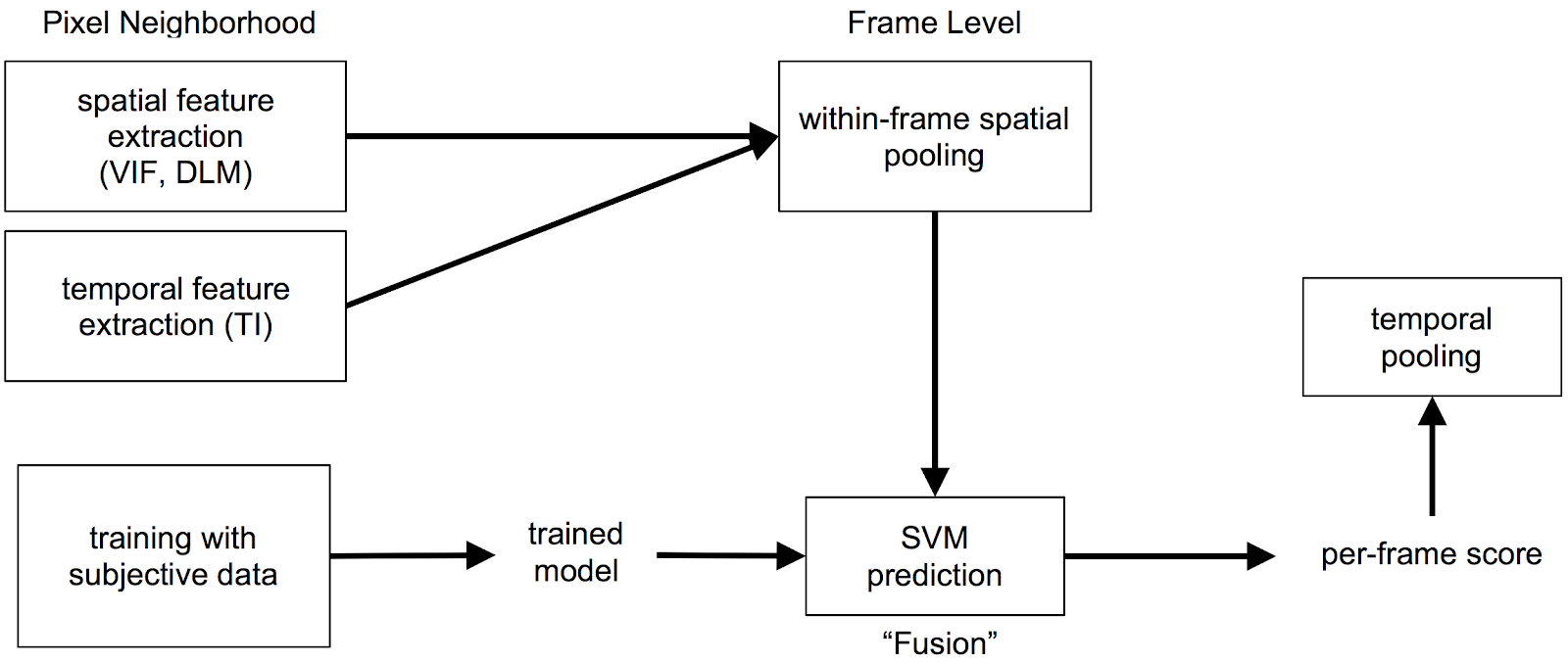 Dynamic Optimizer A Perceptual Video Encoding Optimization Framework H 264 Encoder Block Diagram Explanation Fig 2 How Vmaf Works Pixel Level Data Are Pooled To Create Frame Features Different Spatial And Temporal Fused Using Svm Regression