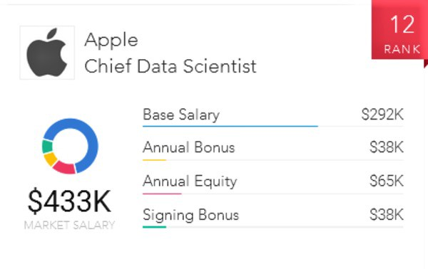 The Top 10 Highest Paying Jobs At Apple Paysa Medium