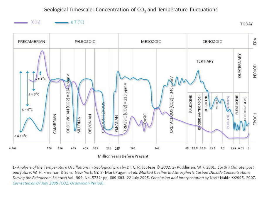 Geological Timescale: Concentration of CO2 and Temperature Fluctuations