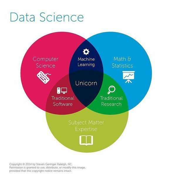 A Gentle Introduction to Data Science