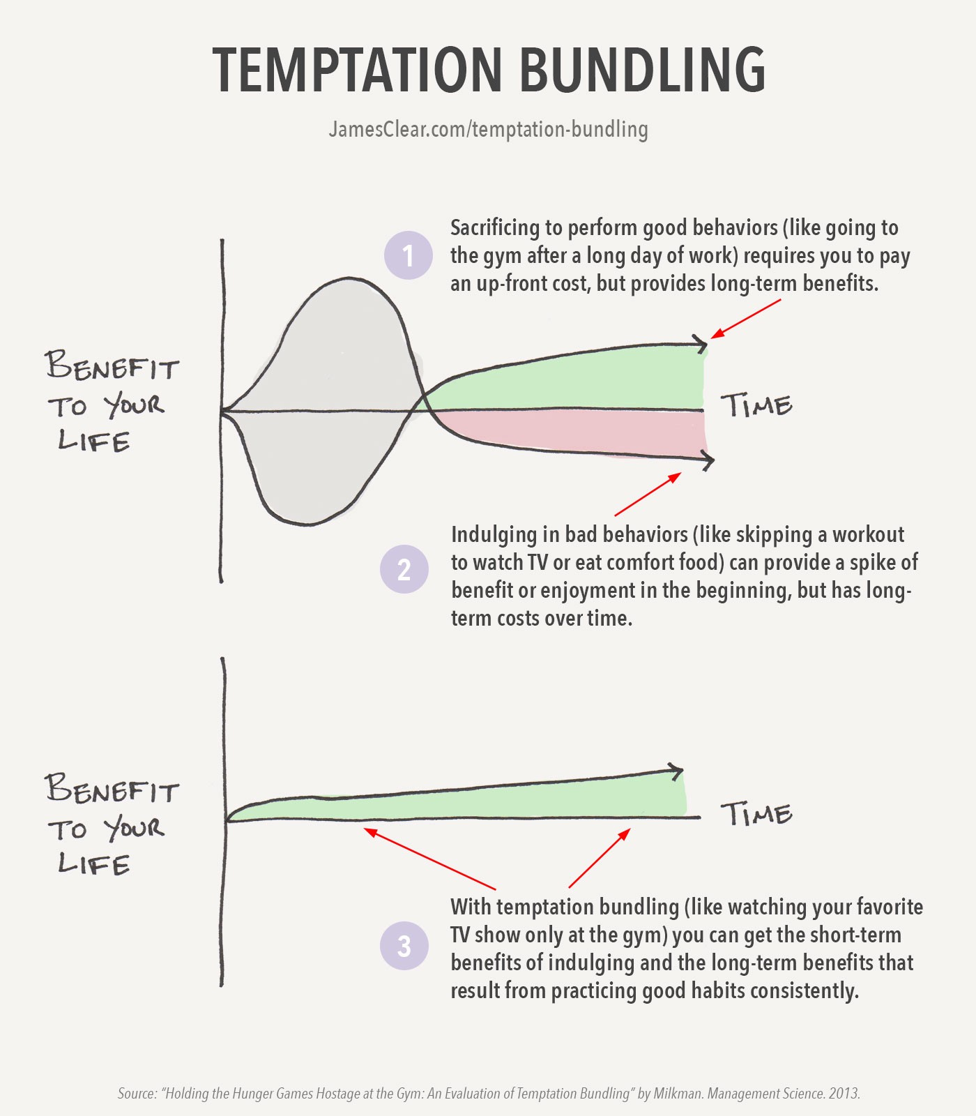 """How to Stop Procrastinating and Boost Your Willpower by Using """"Temptation Bundling"""""""