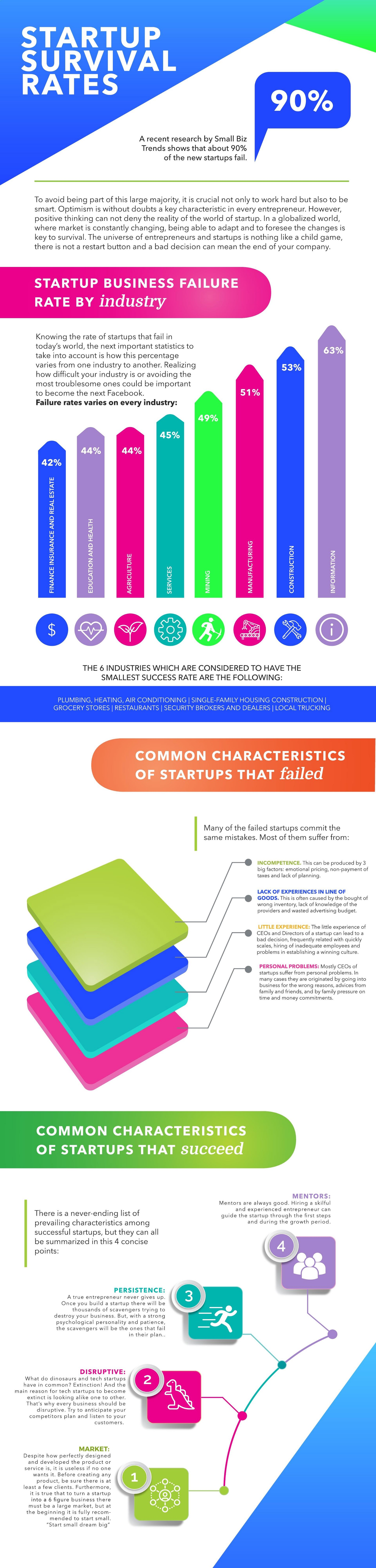 Failure Rate Infographic