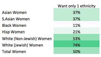 percentage of white women with black men