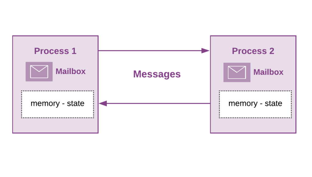 Erlang and Elixir processes - Message Passing