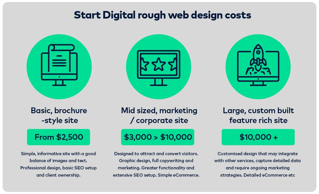 How much does a website cost in 2017 the startup medium for Website building cost