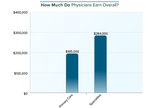 how much money do us doctors make? – the doctor weighs in – medium, Human Body