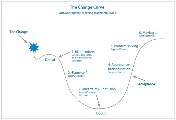 How To Coach Your Team Through 5 Stages Of Grief Taskworld Blog