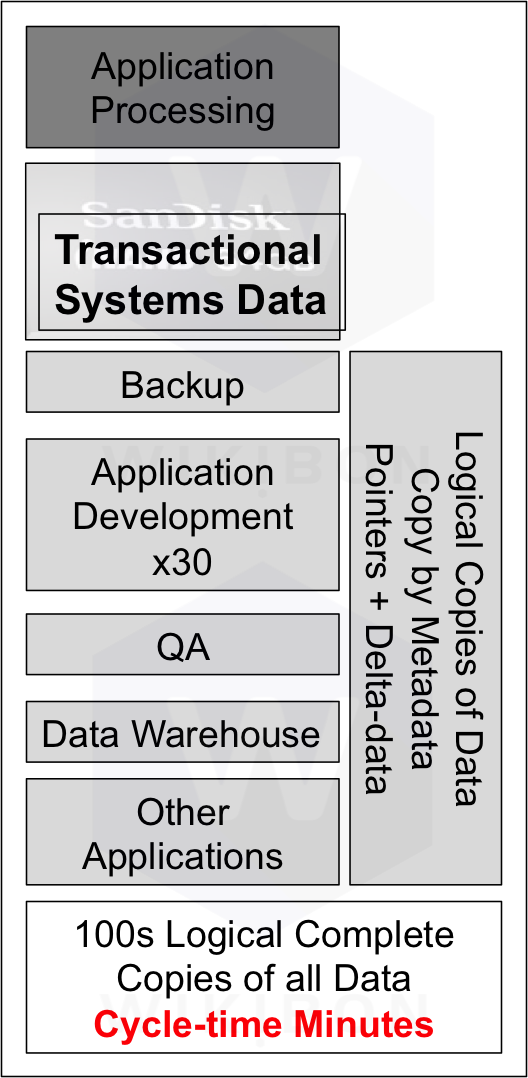Figure 5 Traditional Data Workflows Based On HDD Technology
