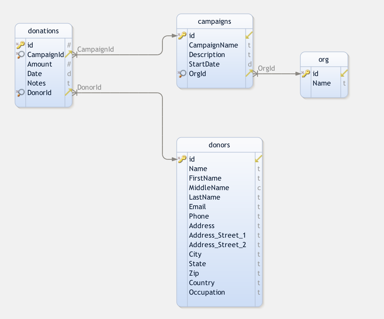 how to create a mysql database from scratch