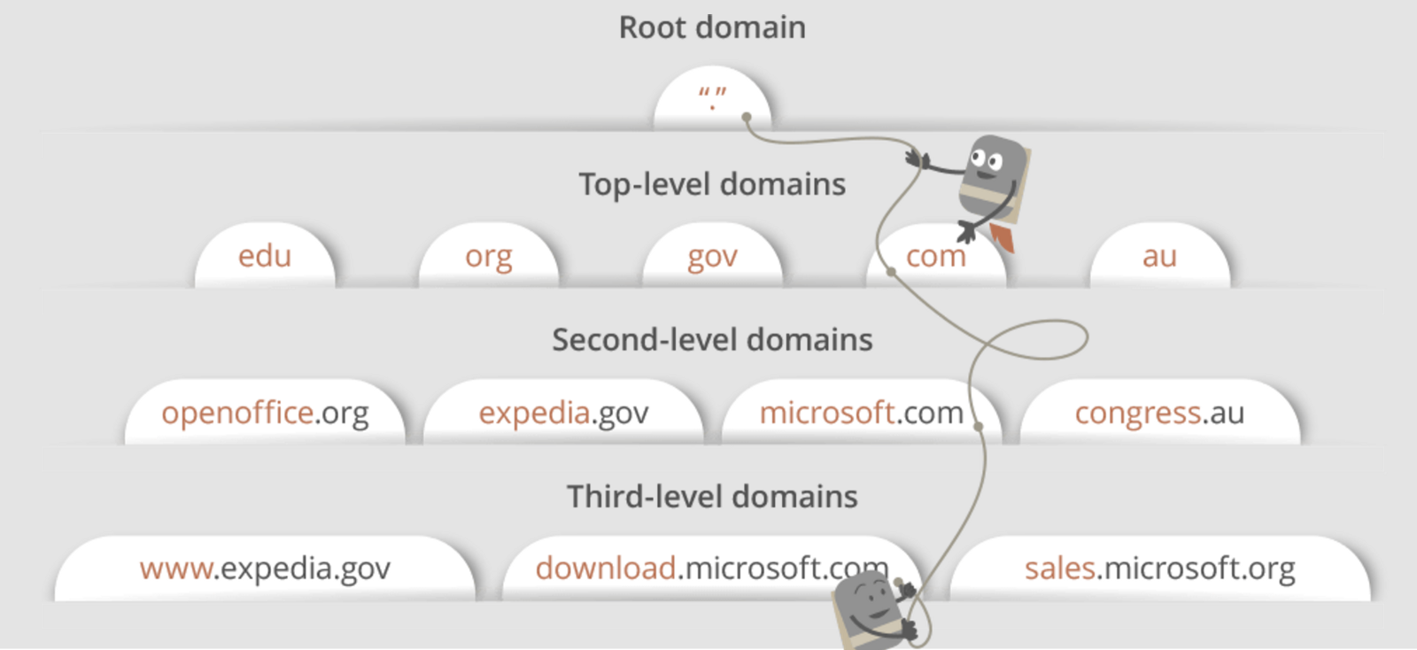 What Happens When You Type An Url In The Browser And Press Enter Let39s Have A Look At Basic Wiring Diagram Describing Threeway Https Webhostinggeekscom Guides Dns