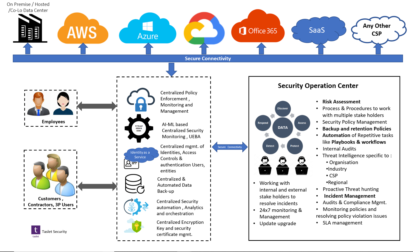 Cyber Security Framework For Multi Cloud Environment Data Definitions Irrespective Of Where The Workload Application Is Deployed Policies Will Be Maintained As Per Policy And This Can Achieved By