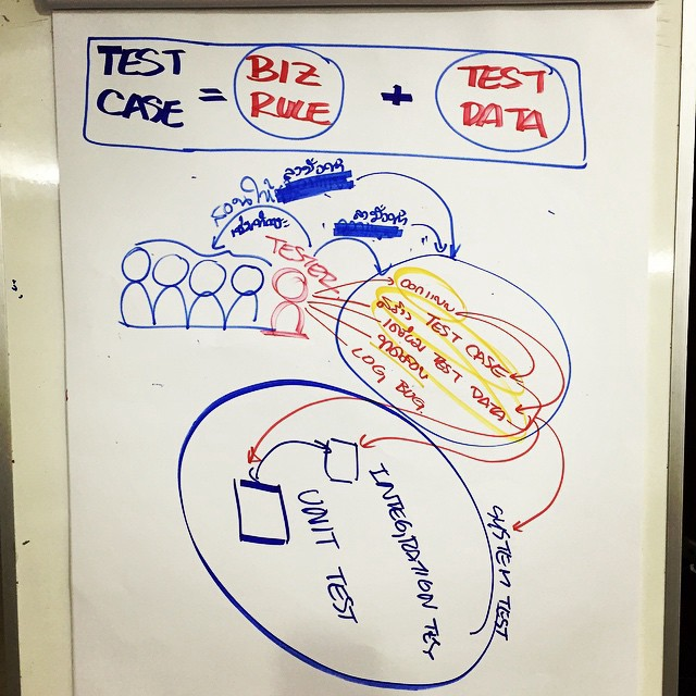 what-tester-must-do-in-traditional-and-agile