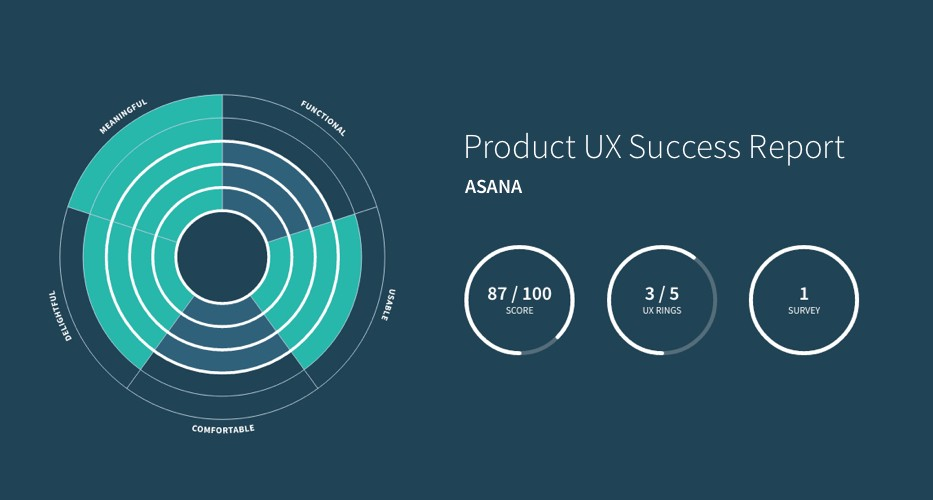 UX Rings Score for Asana