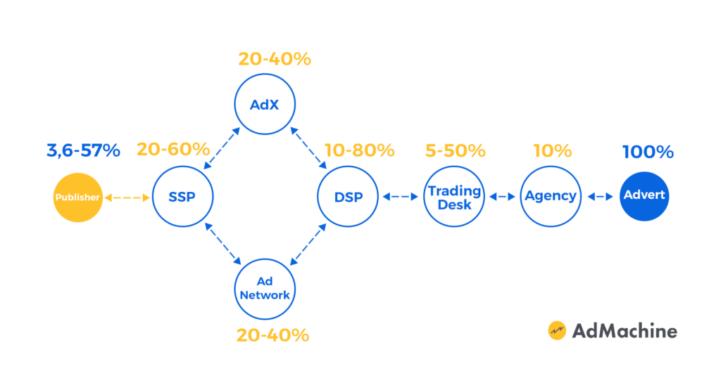 ad network, adx, ssp, dsp commission