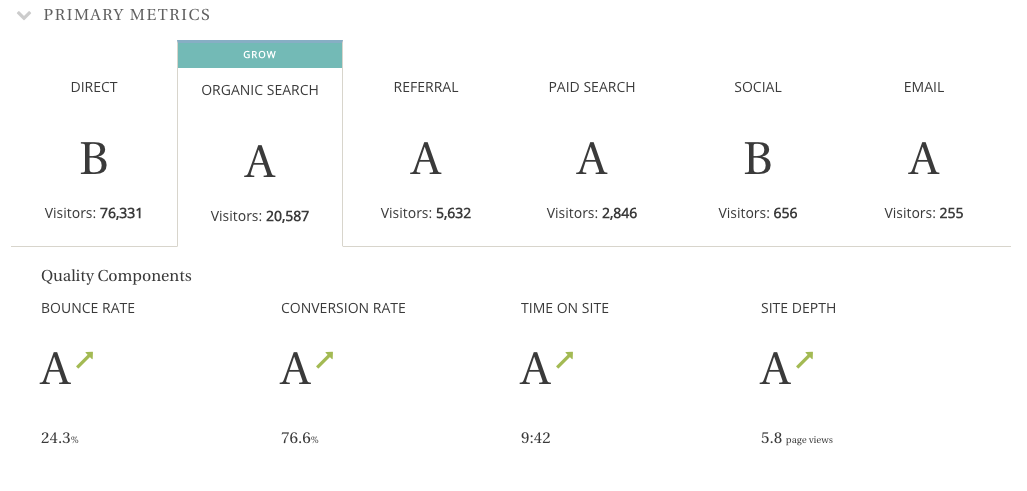 Teacup reports grade each channel and segment in your reports