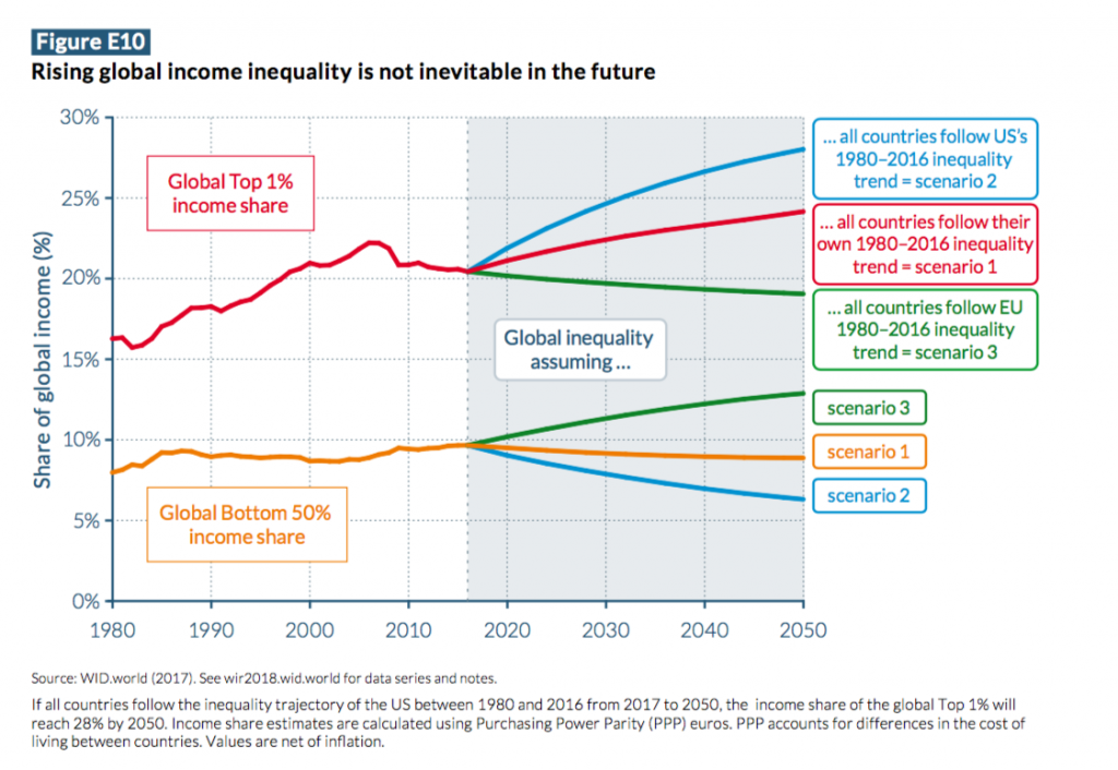 Rising global income inequality is not inevitable in the future