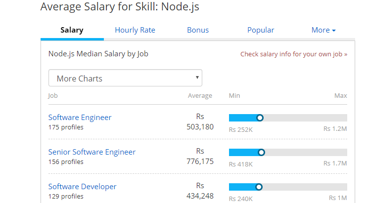 Salary demands for Node js
