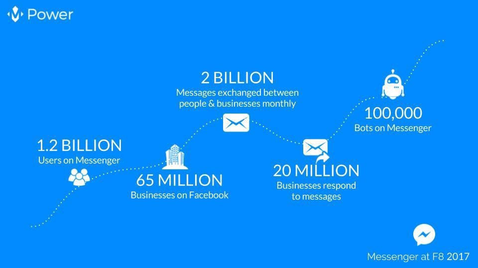 business to business messages Automatically available on facebook business pages, messenger can help facilitate communication with your customers see the benefits of messenger for businesses.