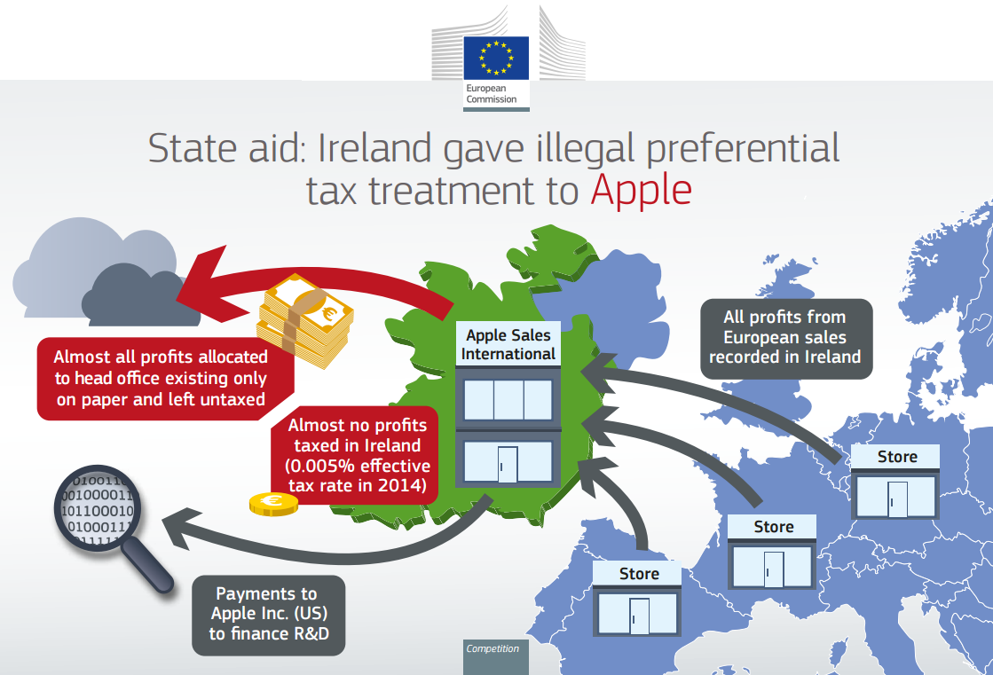 Apple's Irish tax dispute underscores urgent need for tax reform
